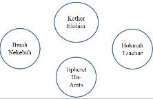 Kabbale partie 2 dans L'ARBRE DE VIE Sephirot